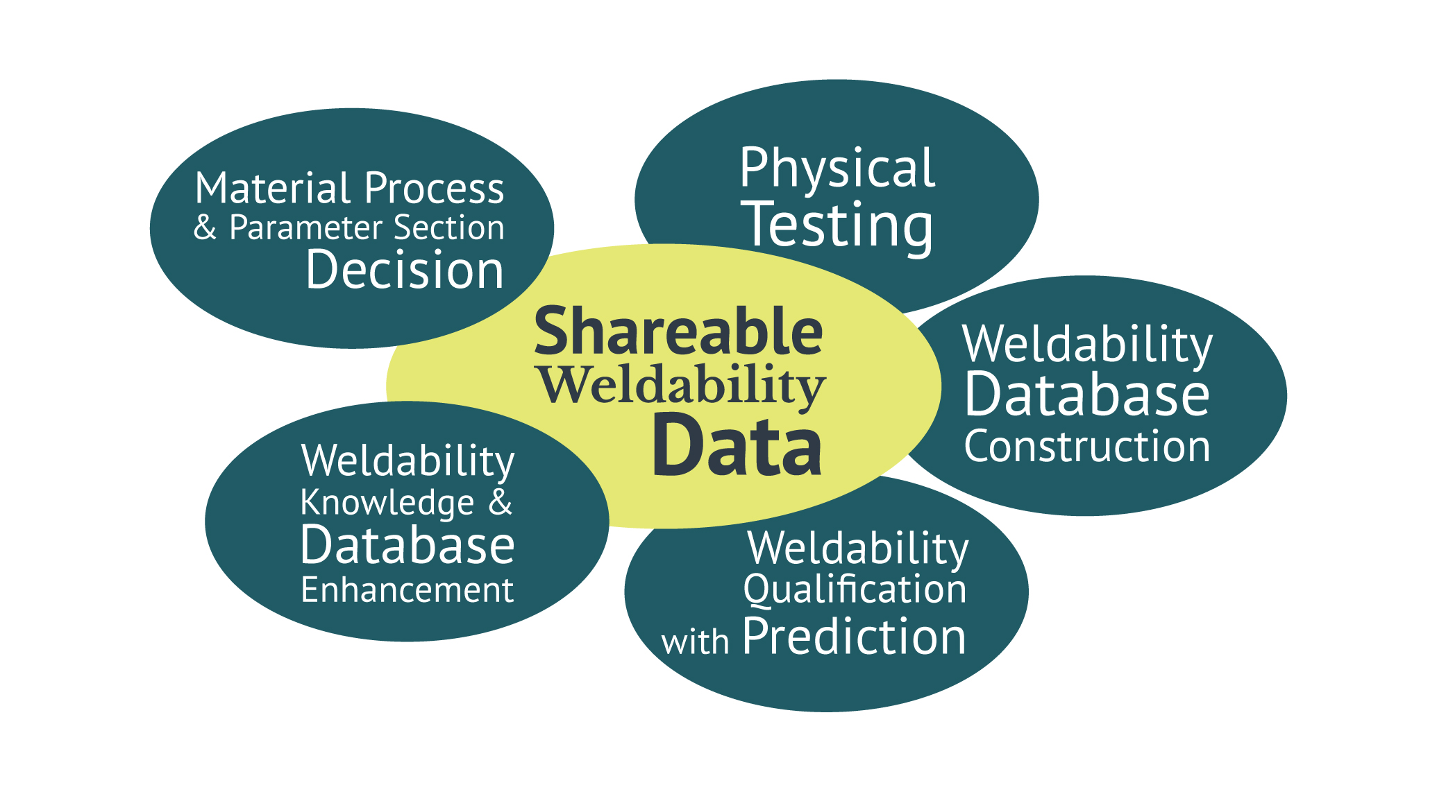 Virtually Guided RSW Weldability Prediction Infographic