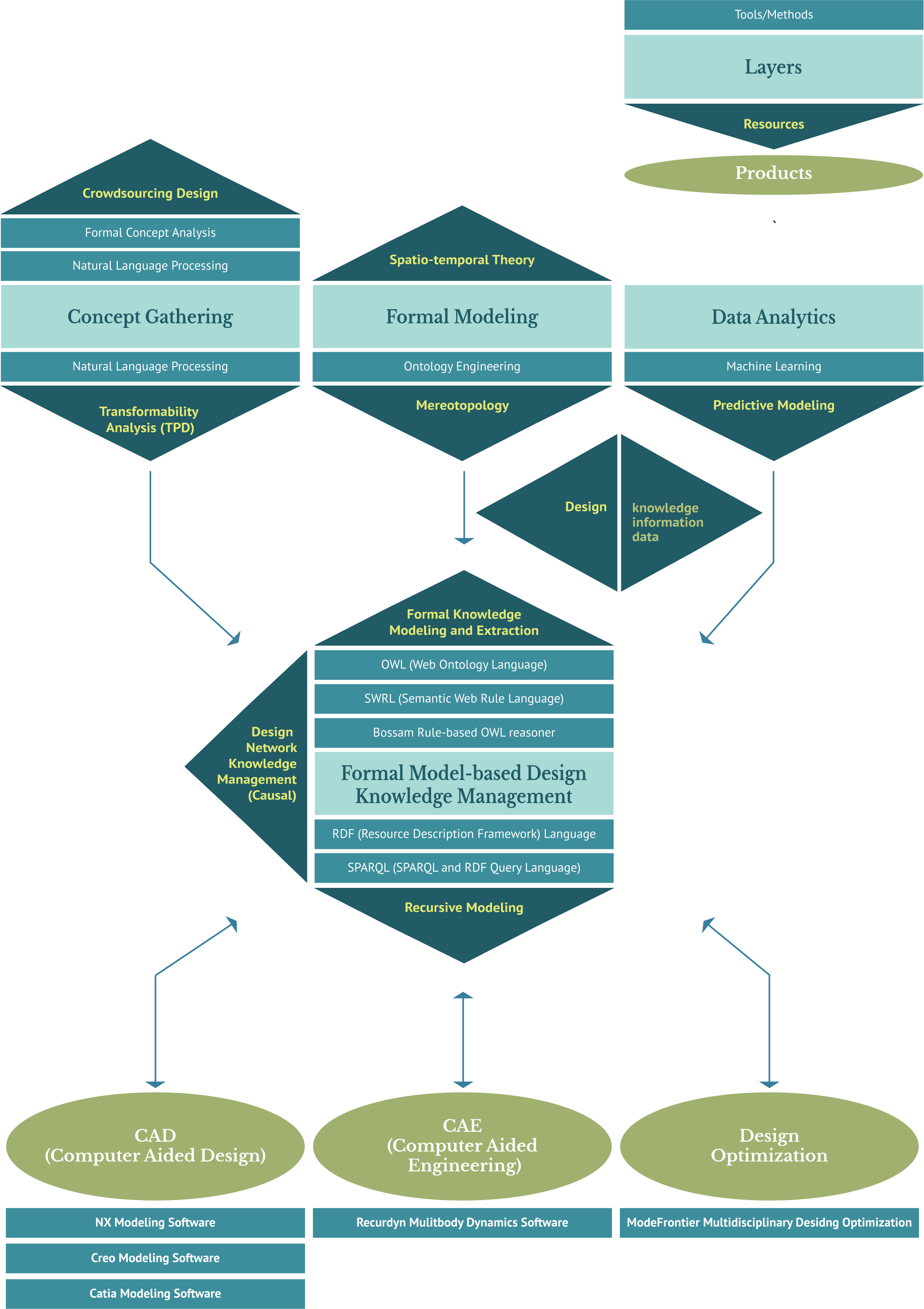 Formal Model-based Design Knowledge Management Infographic